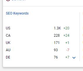 Keyword Tracking for WooCommerce SEO
